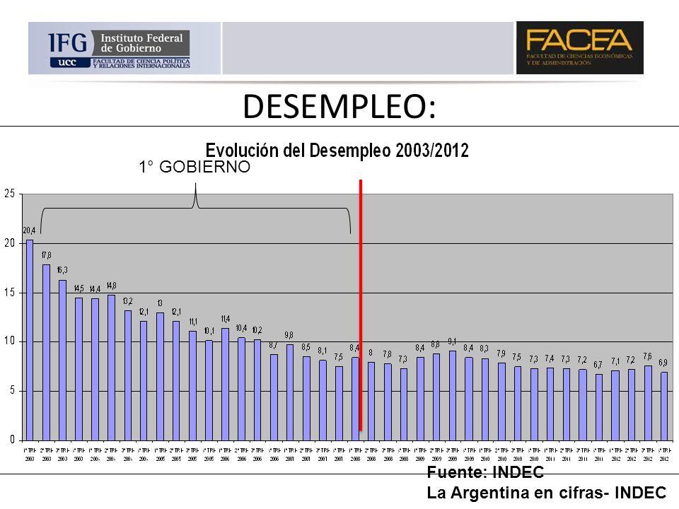 DESEMPLEO: 1° GOBIERNO Fuente: INDEC La Argentina en cifras- INDEC