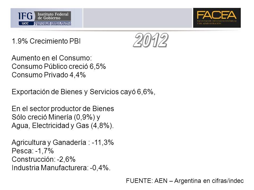 2012 1.9% Crecimiento PBI Aumento en el Consumo: