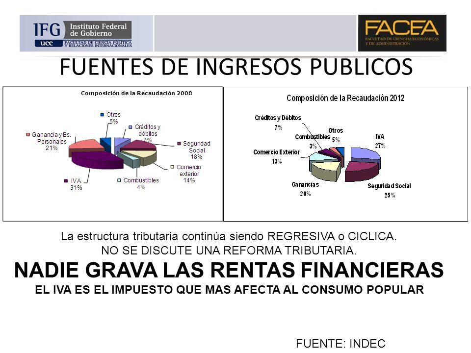 FUENTES DE INGRESOS PUBLICOS