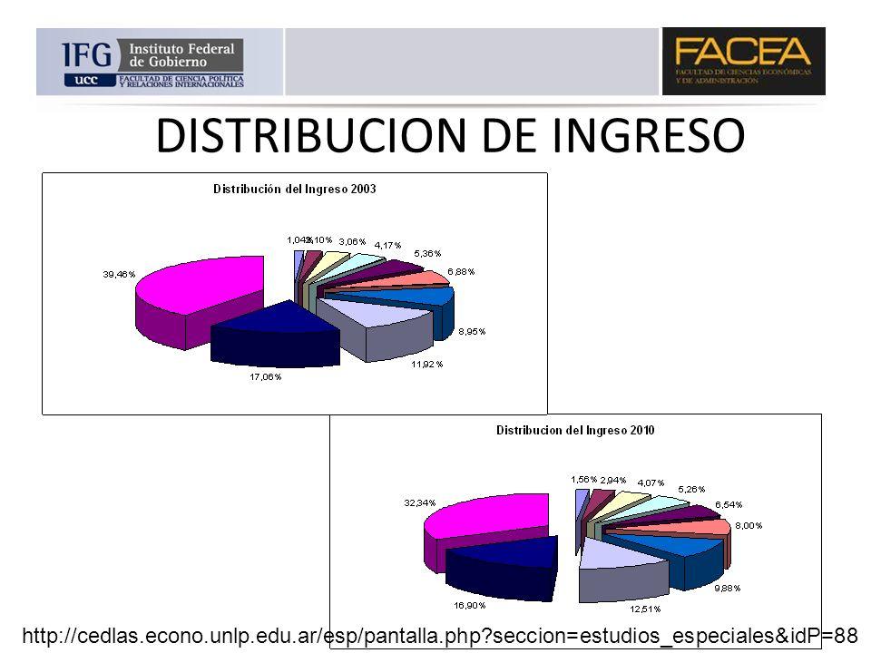 DISTRIBUCION DE INGRESO