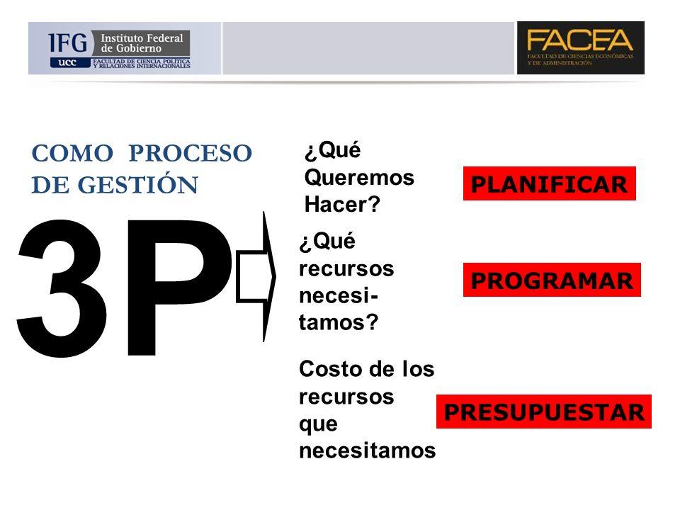 3P COMO PROCESO DE GESTIÓN ¿Qué Queremos Hacer PLANIFICAR ¿Qué