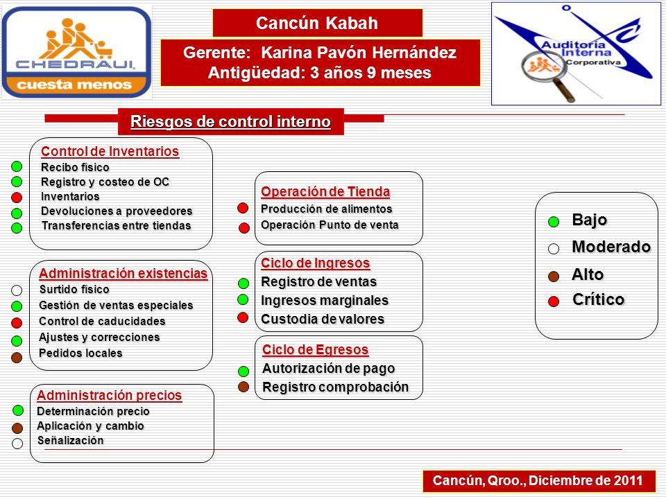 Cancún Kabah Gerente: Karina Pavón Hernández