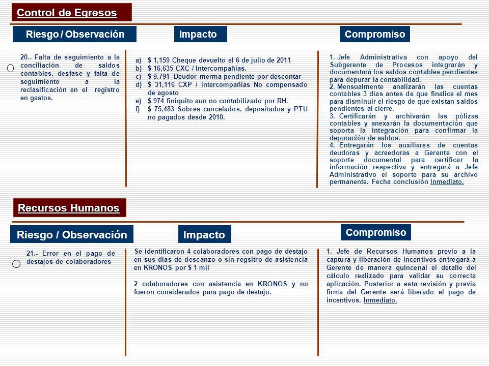 Control de Egresos Recursos Humanos Riesgo / Observación Impacto