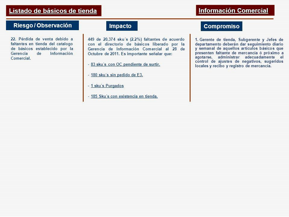 Listado de básicos de tienda Información Comercial