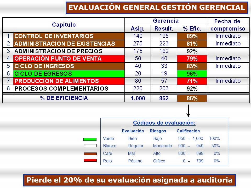 Códigos de evaluación: