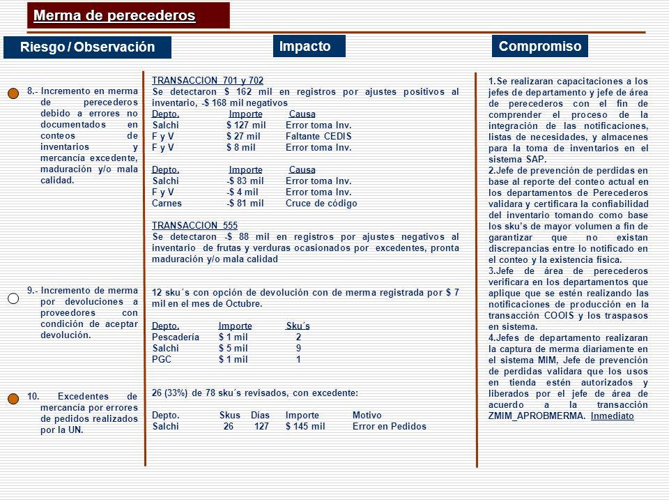 Merma de perecederos Riesgo / Observación Impacto Compromiso