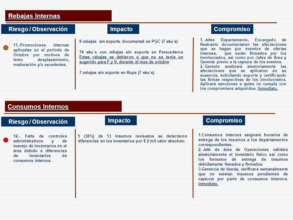 Rebajas Internas Consumos Internos Riesgo / Observación Impacto