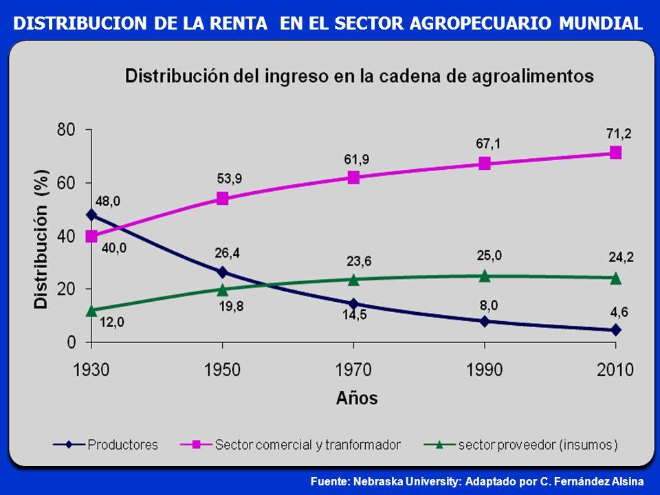 DISTRIBUCION DE LA RENTA EN EL SECTOR AGROPECUARIO MUNDIAL