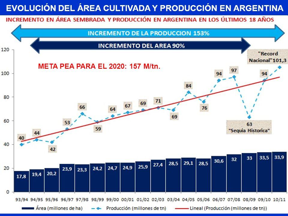 Evolución del Área cultivada y producción en argentina