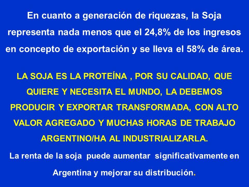 En cuanto a generación de riquezas, la Soja representa nada menos que el 24,8% de los ingresos en concepto de exportación y se lleva el 58% de área.
