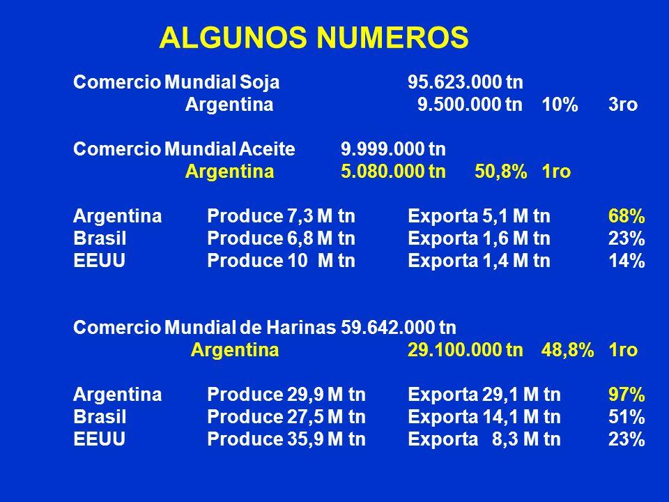 ALGUNOS NUMEROS Comercio Mundial Soja 95.623.000 tn