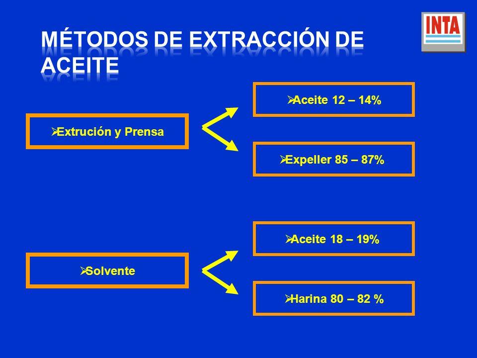 Métodos de Extracción de Aceite