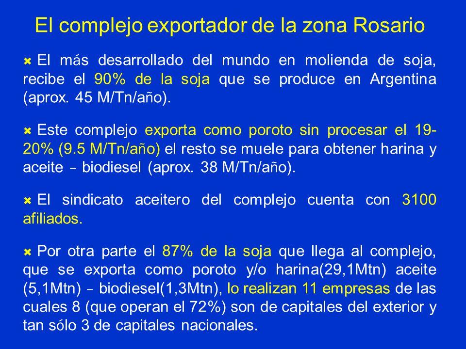 El complejo exportador de la zona Rosario