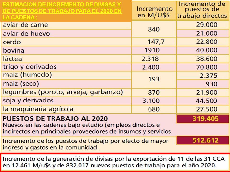 ESTIMACION DE INCREMENTO DE DIVISAS Y DE PUESTOS DE TRABAJO PARA EL 2020 EN LA CADENA :