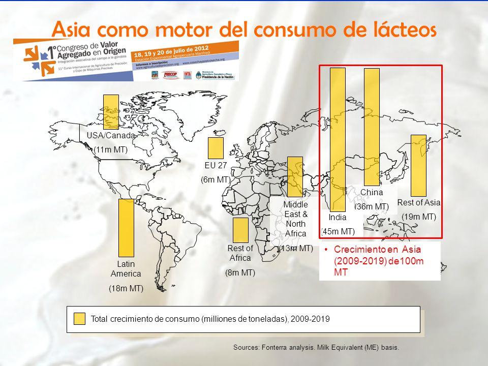 Asia como motor del consumo de lácteos