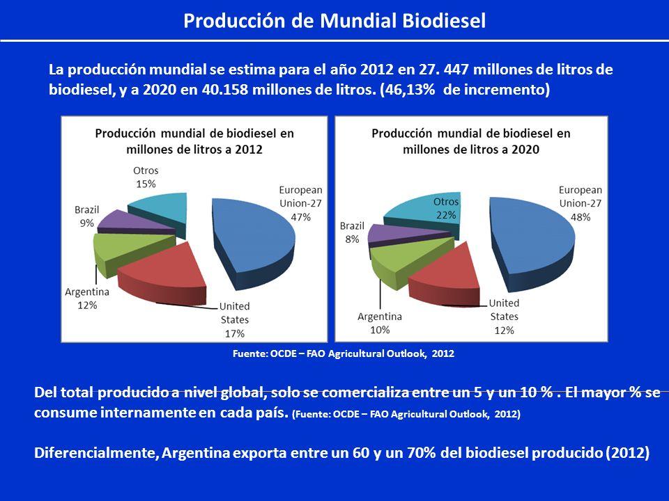 Producción de Mundial Biodiesel