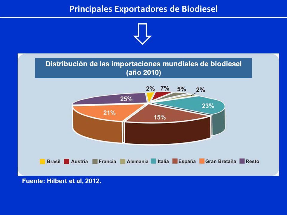 Principales Exportadores de Biodiesel