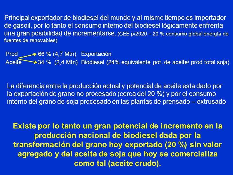 Principal exportador de biodiesel del mundo y al mismo tiempo es importador de gasoil, por lo tanto el consumo interno del biodiesel lógicamente enfrenta una gran posibilidad de incrementarse. (CEE p/2020 – 20 % consumo global energía de fuentes de renovables)