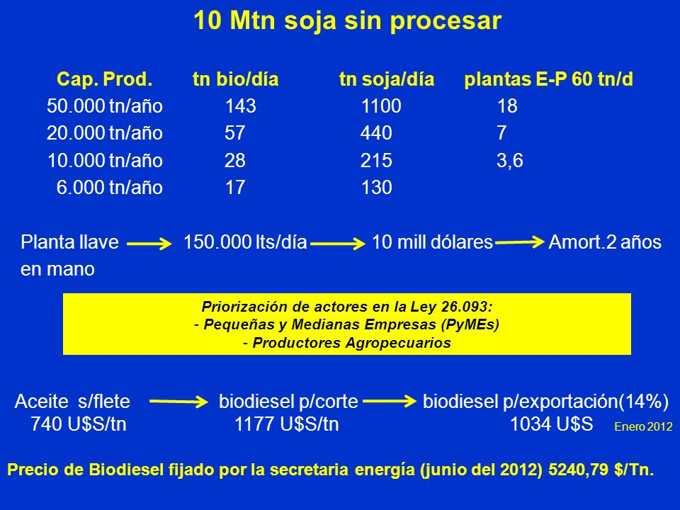10 Mtn soja sin procesar Cap. Prod. tn bio/día tn soja/día plantas E-P 60 tn/d.