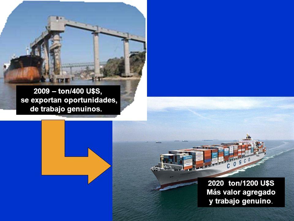 se exportan oportunidades,