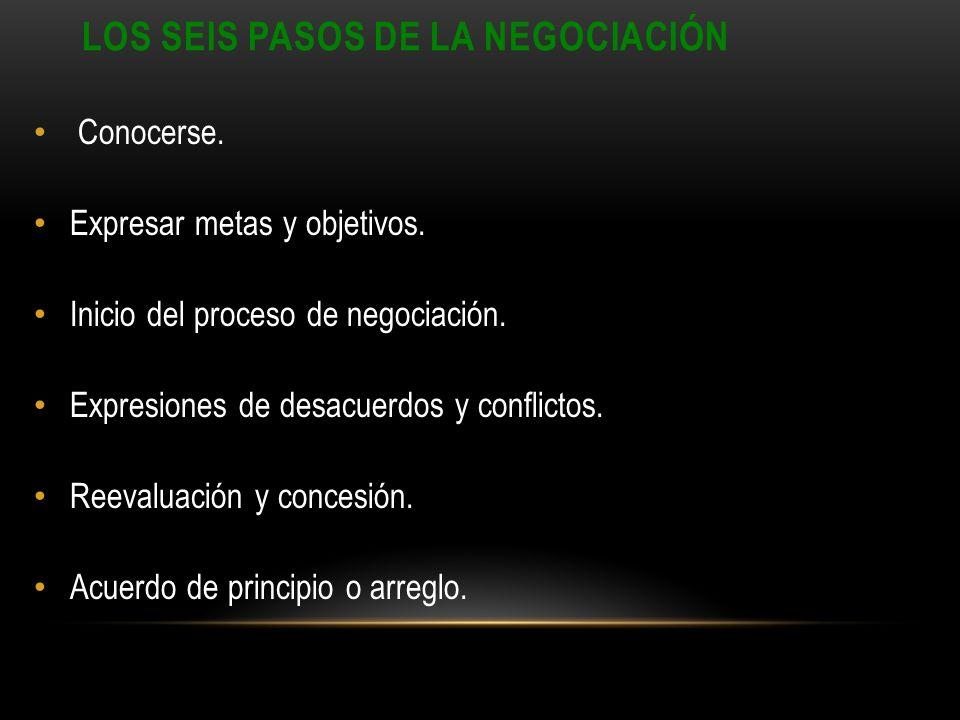 Los seis pasos de la negociación