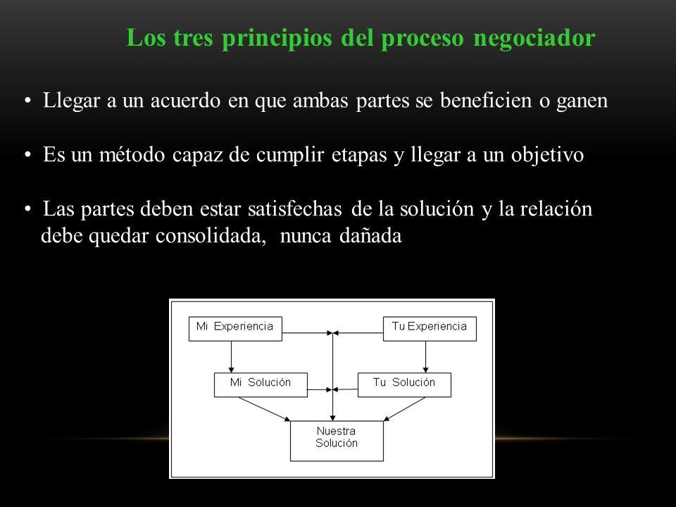 Los tres principios del proceso negociador