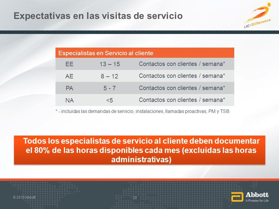 Expectativas en las visitas de servicio