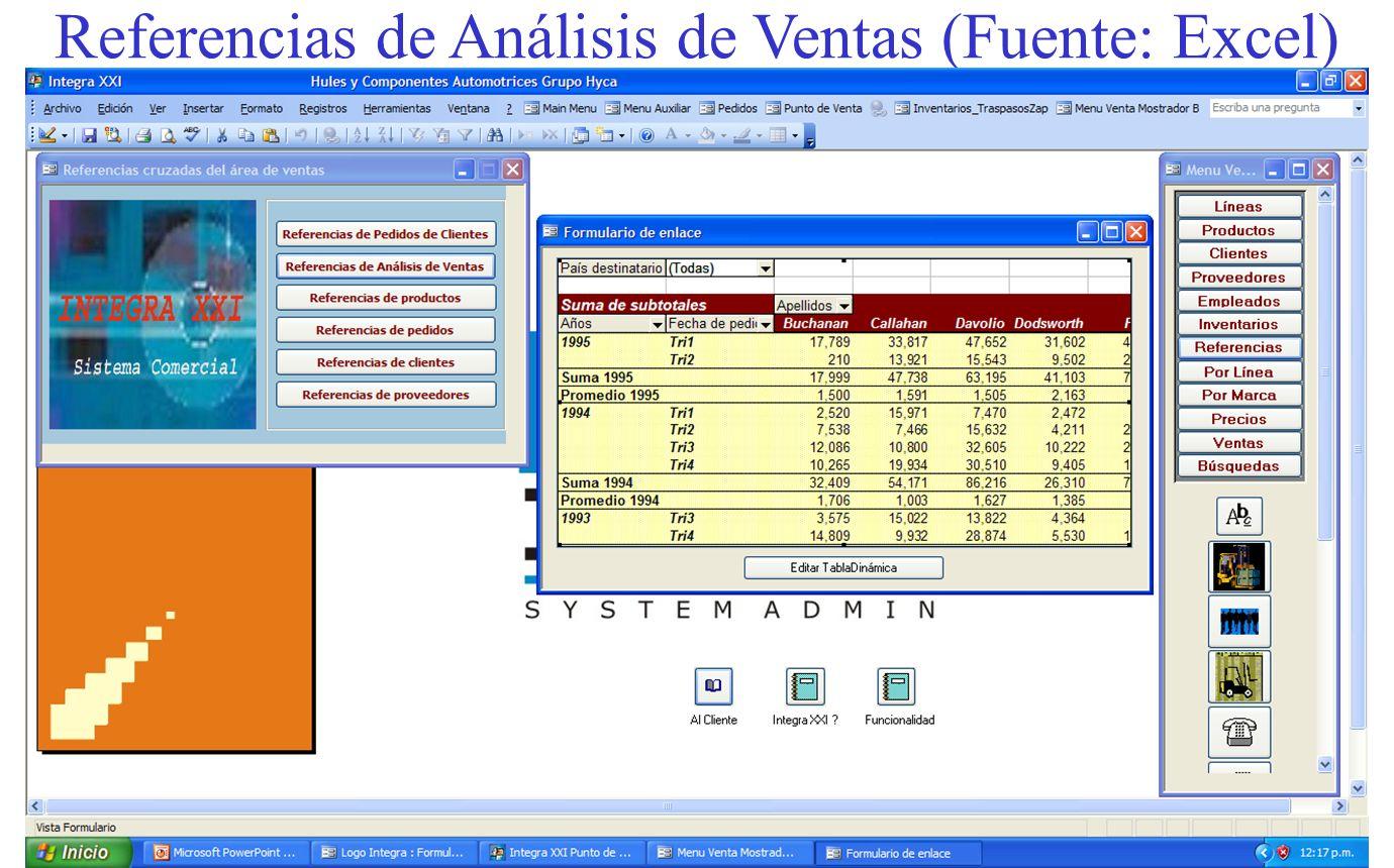 Referencias de Análisis de Ventas (Fuente: Excel)