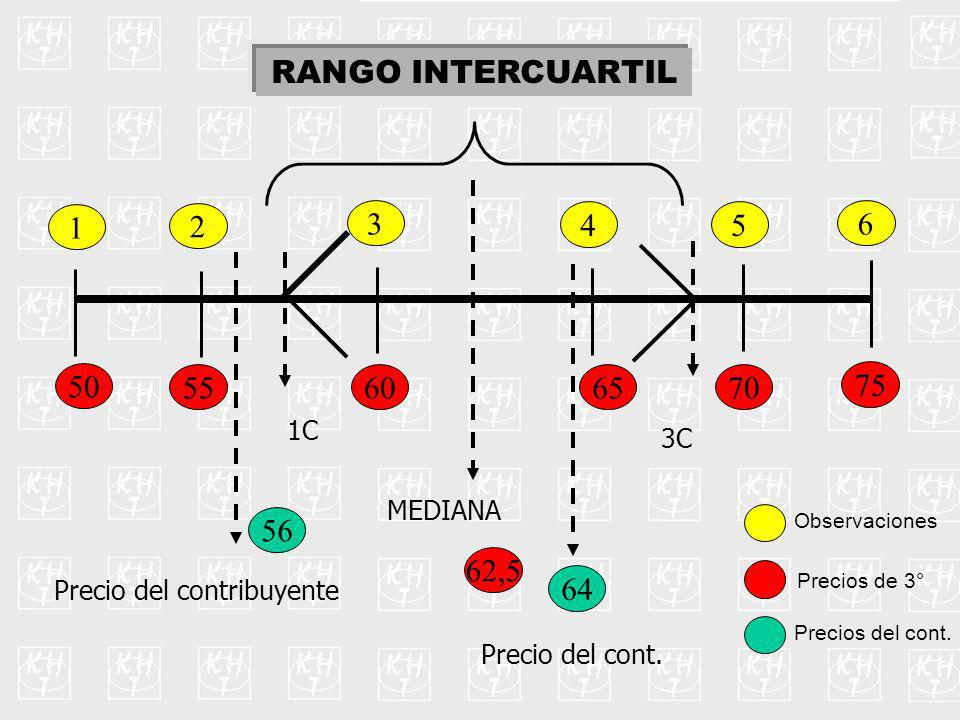 RANGO INTERCUARTIL 50 55 60 65 70 75 1 2 3 4 5 6 MEDIANA 62,5 - 5% + 5% 59,37 65,62