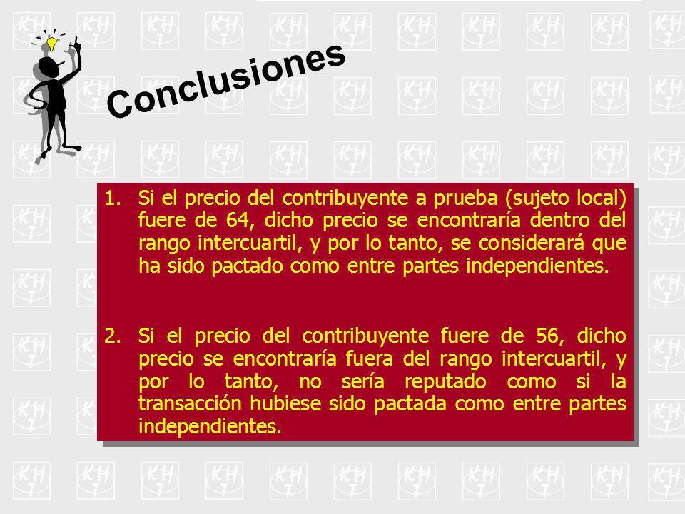 Conclusiones ...En el supuesto 2 (cuando el precio del