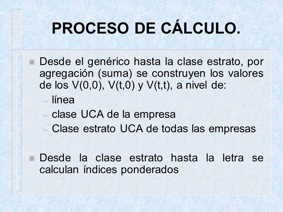 PROCESO DE CÁLCULO.