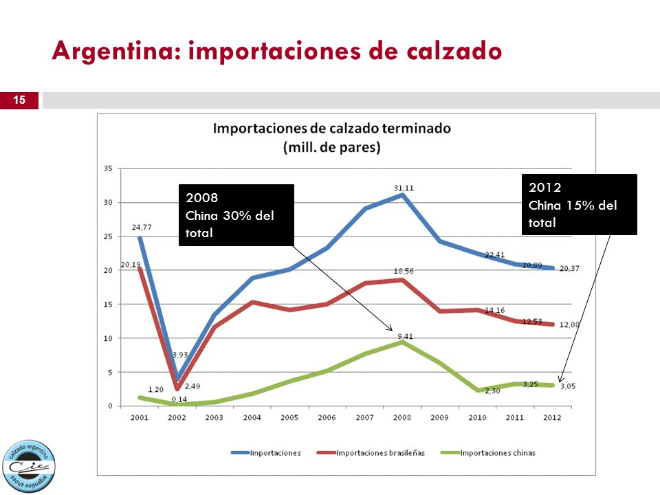 Argentina: importaciones de calzado