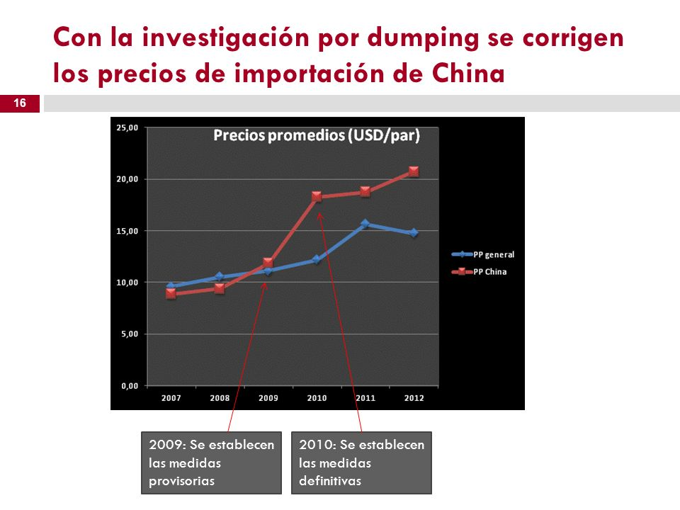 Con la investigación por dumping se corrigen los precios de importación de China