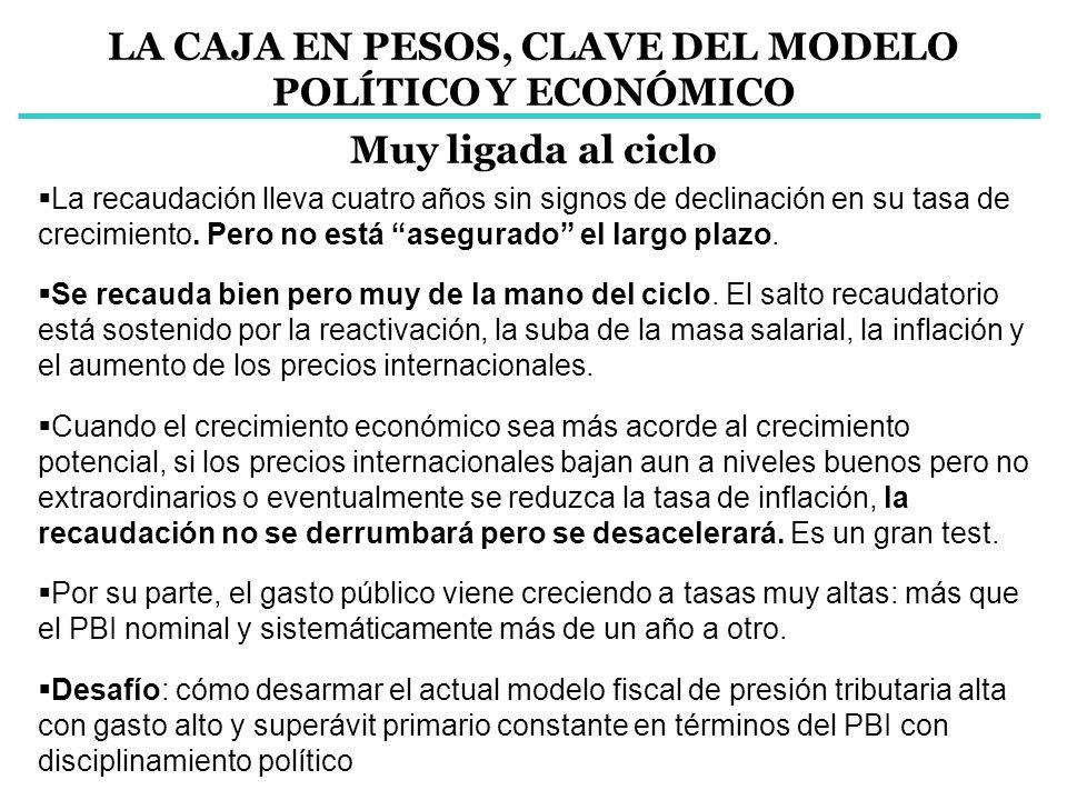 LA CAJA EN PESOS, CLAVE DEL MODELO POLÍTICO Y ECONÓMICO