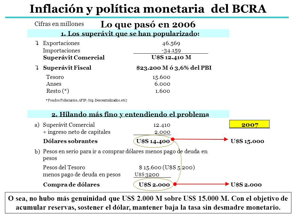 Inflación y política monetaria del BCRA
