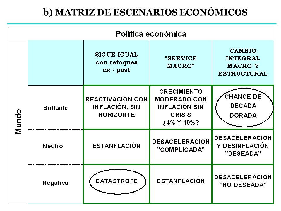 b) MATRIZ DE ESCENARIOS ECONÓMICOS
