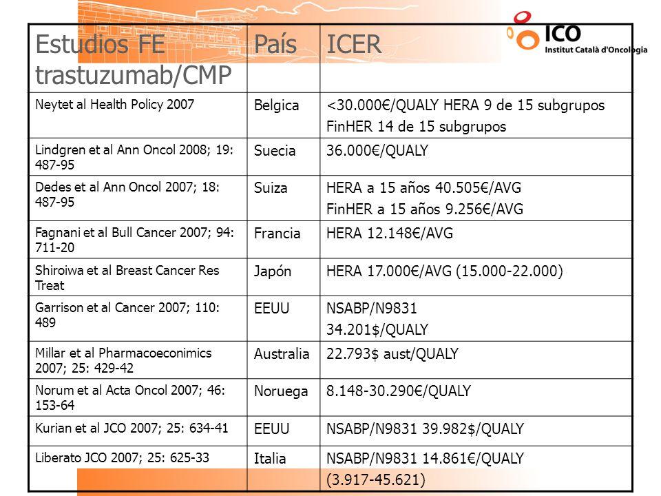 Estudios FE trastuzumab/CMP País ICER