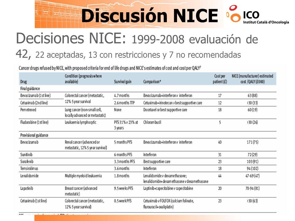 Discusión NICE Decisiones NICE: 1999-2008 evaluación de 42, 22 aceptadas, 13 con restricciones y 7 no recomendadas.
