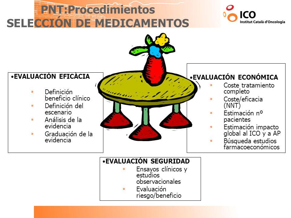 PNT:Procedimientos SELECCIÓN DE MEDICAMENTOS