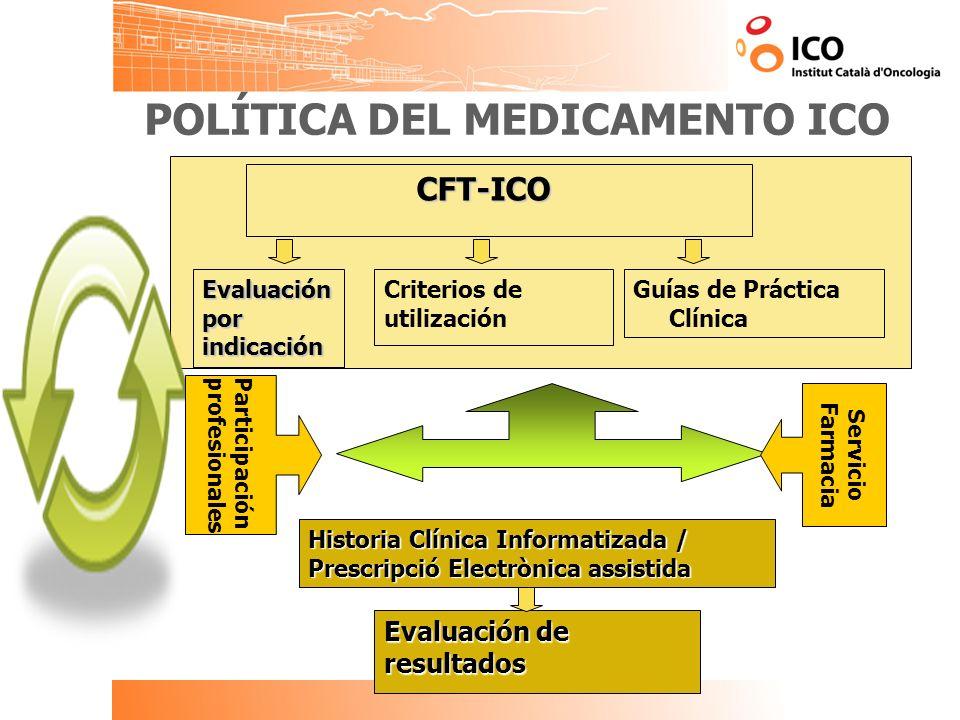 POLÍTICA DEL MEDICAMENTO ICO