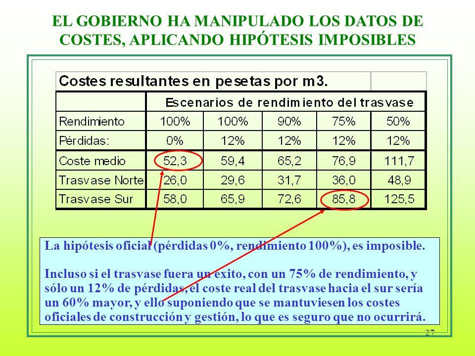 EL GOBIERNO HA MANIPULADO LOS DATOS DE COSTES, APLICANDO HIPÓTESIS IMPOSIBLES