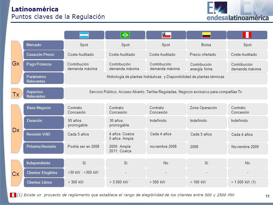 Latinoamérica Puntos claves de la Regulación