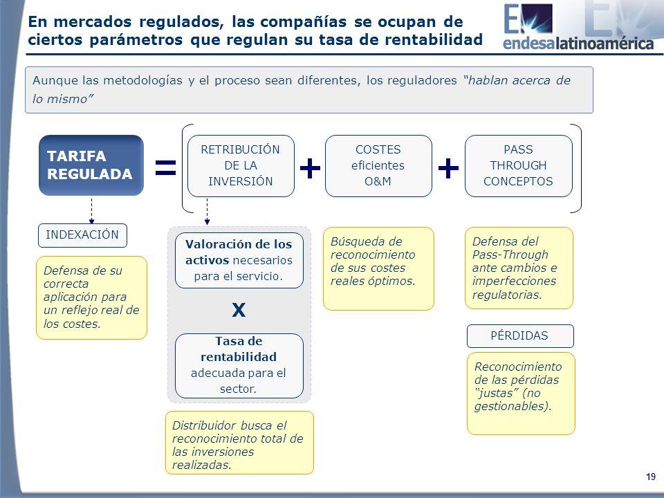 En mercados regulados, las compañías se ocupan de ciertos parámetros que regulan su tasa de rentabilidad