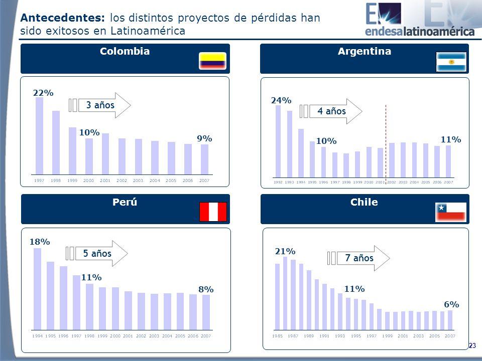 Antecedentes: los distintos proyectos de pérdidas han sido exitosos en Latinoamérica