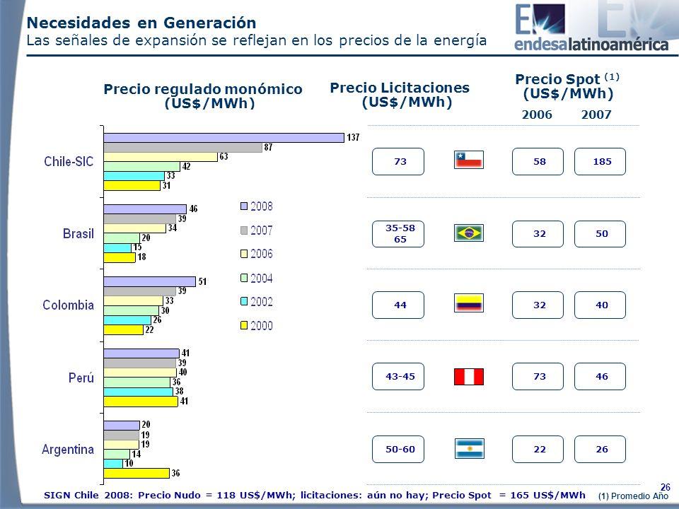 Necesidades en Generación Las señales de expansión se reflejan en los precios de la energía