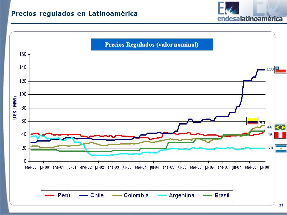 Precios Regulados (valor nominal)