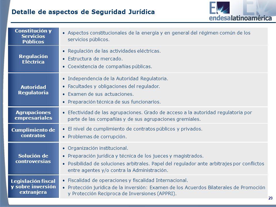 Detalle de aspectos de Seguridad Jurídica
