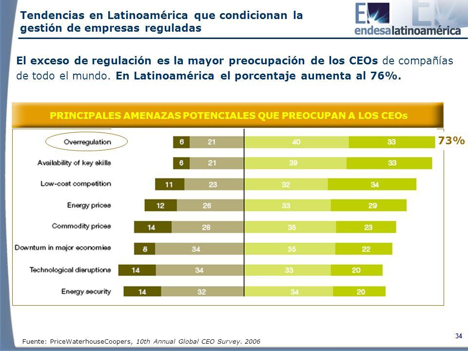 PRINCIPALES AMENAZAS POTENCIALES QUE PREOCUPAN A LOS CEOs
