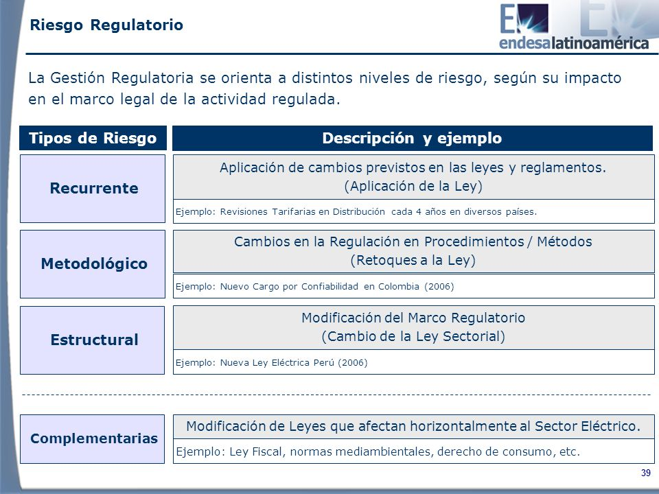 Riesgo Regulatorio La Gestión Regulatoria se orienta a distintos niveles de riesgo, según su impacto en el marco legal de la actividad regulada.