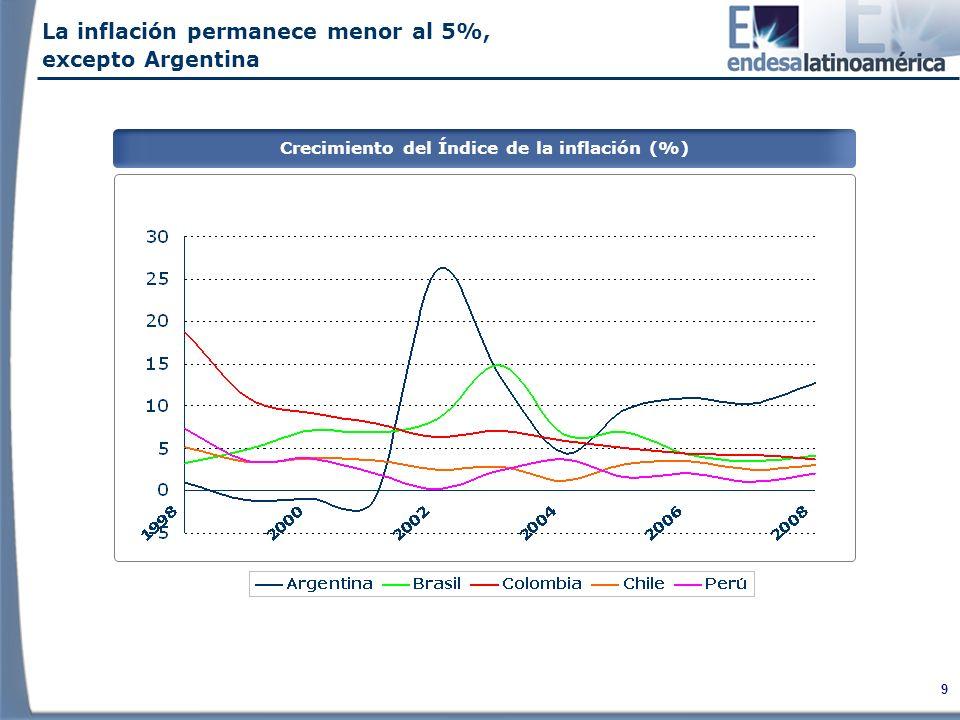 Crecimiento del Índice de la inflación (%)